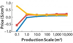 Figure 2: Maximum allowed prices for a BoB system — (left) maximum price of the culture chamber in $US/cm2 and (right) maximum investment in control units in $US — make the system more economically advantageous to users than other technologies at different (logarithmic) production scales (Table 1).