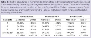 Table 1: Relative abundance of monomers to dimers of IgG in three replicate formulations A, B, and C are determined by calculating the integrated areas of the c(s) distributions. Those are obtained by fitting sedimentation-velocity analytical ultracentrifugation (SV-AUC) data using open-source Sedfit hydrodynamic data analysis software from the National Institutes of Health (https://sedfitsedphat. nibib.nih.gov/software).