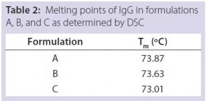 Table 2: Melting points of IgG in formulations A, B, and C as determined by DSC
