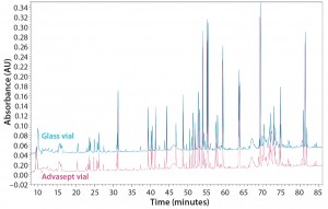 Figure 12: Magnified ultraperformance liquid chromatography with ultraviolet detection (UPLC-UV) chromatograms of trypsin-digested antibody rightway in a glass vial (bottom trace) and an Advasept vial (top trace)