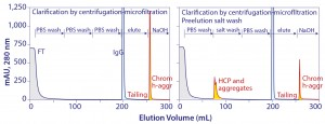 Figure 11: Protein A chromatograms showing that a large accumulation chromatin heteroaggregates remain bound after elution and showing that aggressive preelution washes work by preleaching contaminant subsets from chromatin elements that remain bound