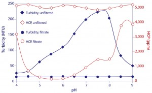 Figure 14: Turbidity and host protein content of protein A-eluted IgG titrated to different pH endpoints