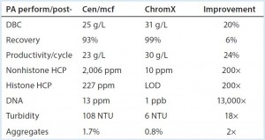 Table 1: Performance summary, protein A with and without advance removal of chromatin heteroaggregates; DBC (dynamic binding capacity), 5% breakthrough, two-minute residence time. All data are from a prospective Herceptin biosimilar on Toyopearl AF rProtein A-650F. Cen/ mcf (centrifugation-microfiltration), ChromX, and chromatin extraction are as described in (5). NTU (nephelometric turbidity units) after titration to pH 6.5. LOD, are below limit of detection.