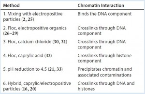 Table 2: Harvest clarification methods and how they exploit the elements of chromatin