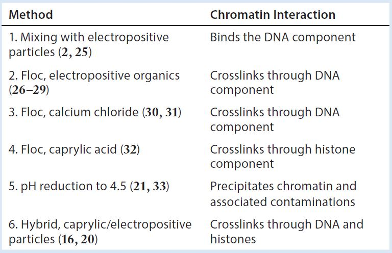 The secret life of protein abioprocess international table 2 harvest clarification methods and how they exploit the elements of chromatin fandeluxe