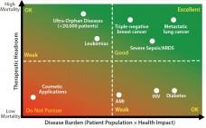 Figure 1: Assessing your therapies' reimbursement potential