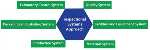 Figure 2: Integrational systems approach