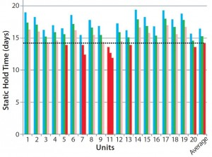 Figure 5: Static hold time for 20 dry-shipper units (all brand new, same model, and same lot) — dotted line delineates the minimum acceptable static hold time of 14 days; cyan = initial qualification (average 16.46 days); green = qualification with logger (average 15.27 days); pink = qualification with logger and payload (average 14.17 days); red = results lower than minimum acceptable