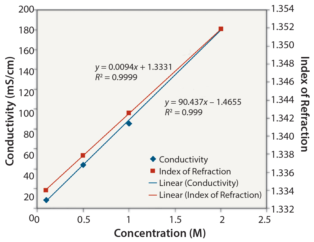 relationship of concentration to the conductivity