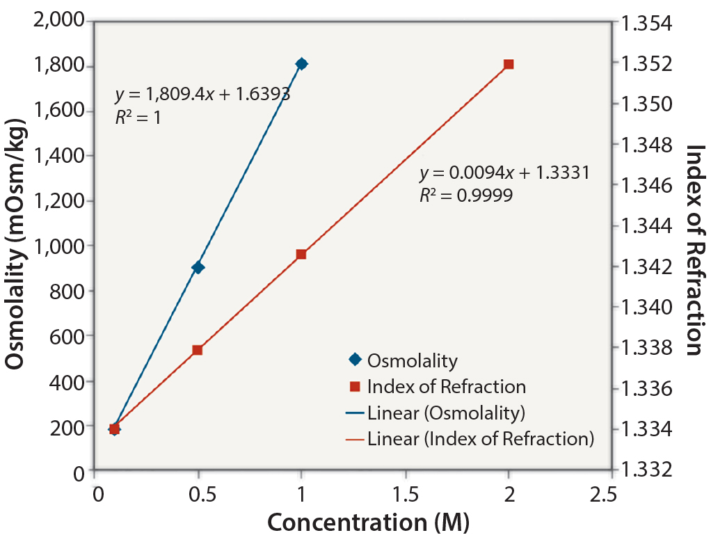 refractive index and concentration relationship trust