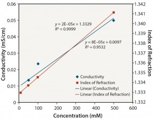 Figure 5: Tris no pH adjustment: conductivity and index of refraction performance