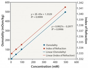 Figure 6: Tris no pH adjustment: osmolality and index of refraction performance