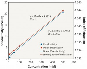 Figure 7: Tris pH 8: conductivity and index of refraction performance
