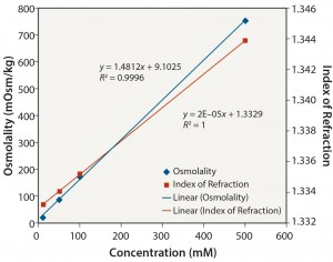 Figure 8: Tris pH 8: osmolality and index of refraction performance