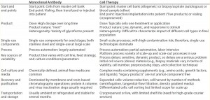 Table 3: Comparing MAbs and therapeutic cell products