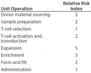 Table 6: Estimating the relative potential exposure of process fluids to extractables and leachables throughout a bioprocess