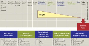 Figure 1: Dual-sourcing decision matrix