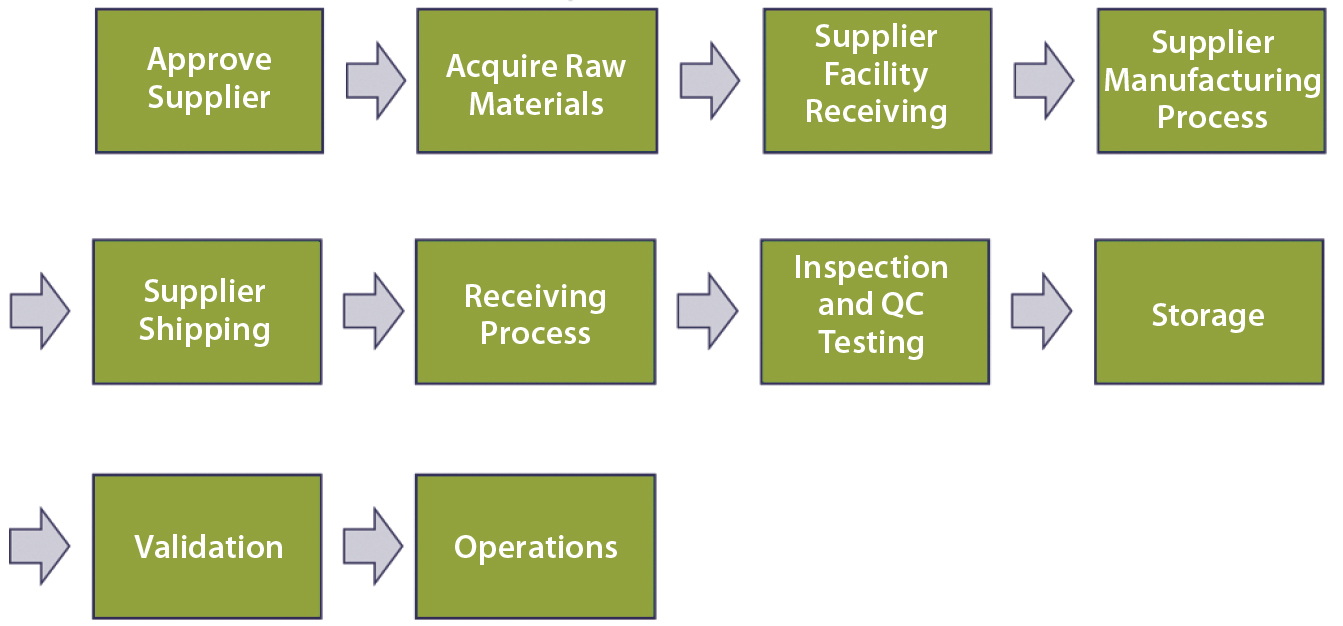 A risk based approach to supplier and raw materials figure 3 topdown end to end process map geenschuldenfo Image collections