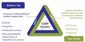 Figure 5: Postimplementation tracking