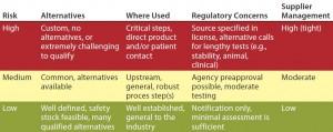 Table 1: Risk-level matrix