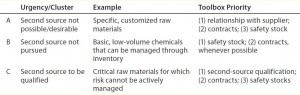 Table 2: Triage methodology; materials clustered based on decision whether to second-source