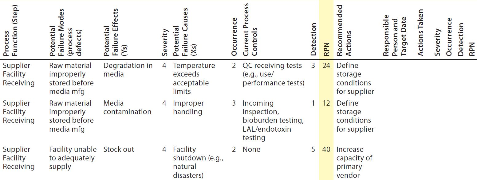 A risk based approach to supplier and raw materials - Fmea severity occurrence detection table ...