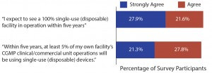 Single-use and disposable device adoption issues (1)