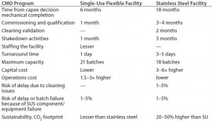 Table 2: Flexible manufacturing examples