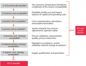 Figure 2: A guided decision processes for single-use technology applications (1)