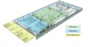 Figure 3: Flexibile facility concept