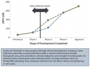 Figure 3: Identifying value inflection points; rNPV = risk-adjusted net present value