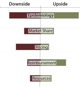 Figure 4: Assessing commercial risk through upside/downside forecasts