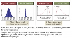 Figure 5: Assessing commercial risk through Monte Carlo simulation, which is a valuable tool for quantifying the risk profile of your assets, if the inputs are accurate.
