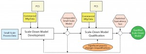 Figure 1: Approach for developing and qualifying scale-down models for large-scale processes (adapted from an internal company document); PCS = process control strategy.