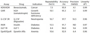 Table 2: Examples of PathHunter assays validated for potency and lot-release use; performance metrics are listed for six different therapeutic targets that are important in several therapeutic areas. All six assays met standard acceptance criteria for repeatability, accuracy, precision, and linearity.