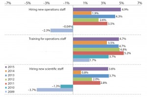 Figure 2: Average budget changes for selected budget areas specific to hiring and training, percentage of survey respondents (1)