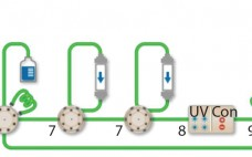 Figure 1: The NGC Discover 10 Pro system with an additional column switching valve illustrates the connectivity between modules used: components are 1 = buffer blending valve, 2 = buffer inlet valves, 3 = system pumps, 4 = sample inlet valve, 5 = sample pump, 6 = sample injection valve,  7 = column switching valves, 8 = multiwavelength detector with integrated conductivity monitor,  9 = pH module, 10 = outlet valve, 11 = BioFrac fraction collector.