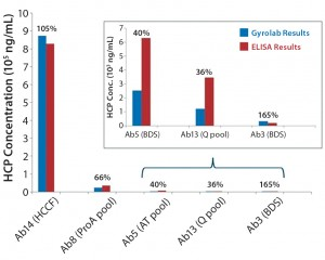 Figure 4: Comparing absolute HCP values (ng/mL) obtained using Gyrolab system with results measured by ELISA for different process steps throughout purification; percentages shown are Gyrolab results relative to ELISA.