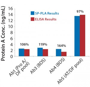 Figure 6: Comparing absolute leached protein A values (ng/mL) obtained using SP-PLA with results measured by ELISA for the different process steps throughout purification; percentages shown are SP-PLA results relative to ELISA.