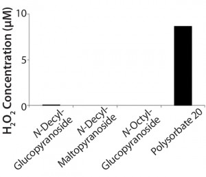 Figure 2: Hydrogen peroxide formation in solution from polysorbate 20 over a month at 40 °C compared with three alkyl glucosides; hydrogen peroxide was determined using the Amplex Red H2O2 assay (11).