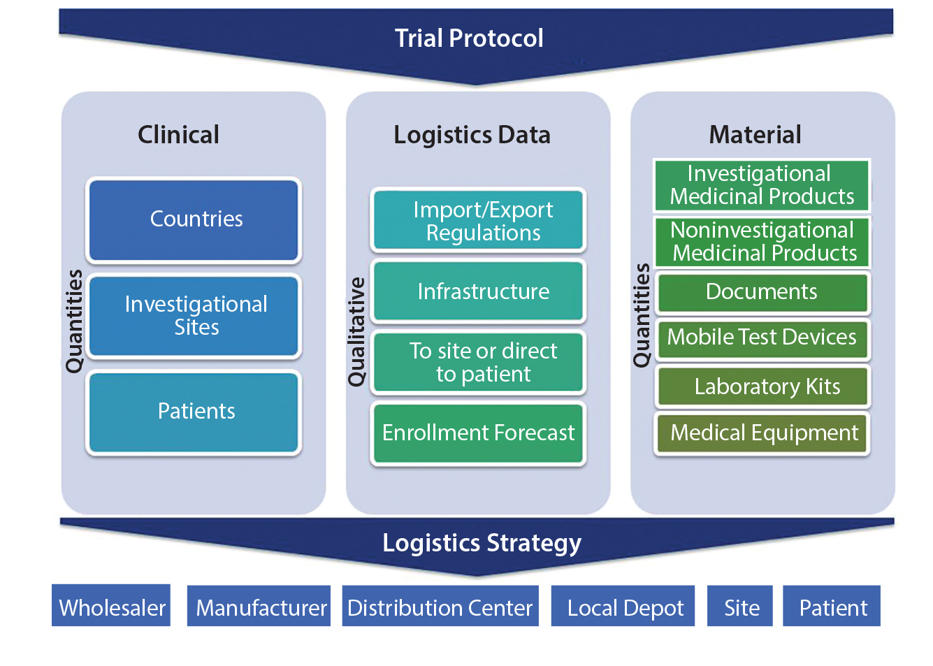 Clinical Supply Chain A Four Dimensional Mission