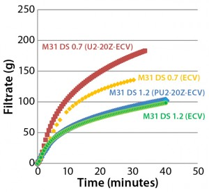 Figure 6: Effects of prefiltration on throughput of Supor EX–grade ECV filter membrane with Blanose CMC cellulose gum, DS 0.7 and DS 1.2