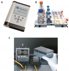 Figure 3: (a) Microx 4 trace, portable oxygen meter for read out of chemical optical sensors, (b) SFR shake flask reader for parallel read out of up to nine culture vessels with integrated sensors, (c) SDR SensorDish reader here used with a 24–deep-well plate with integrated sensors