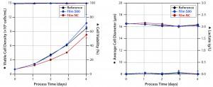 Figure 3: Cell densities and viabilities (left) and average cell diameters and lactate concentrations (right) of experiments with Sf9 cells grown in media extracts of S80, NC (negative control), and the reference.