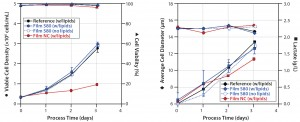 Figure 5: Comparative cultivation studies with NS0 cells; (left) cell densities and viabilities, (right) average cell diameters and lactate concentrations were measured for media extracts of S80 film containing lipids, S80 film with lipids added after incubation, film NC (negative control) containing lipids, and the reference containing lipids.