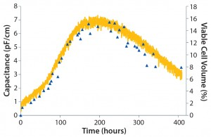 Figure 5: CHO DG44 cells in a 20-L RM bioreactor at Aachen University; plots show capacitance and total cell volume over time for a single-use biomass probe.