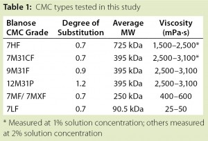 Table 1: CMC types tested in this study