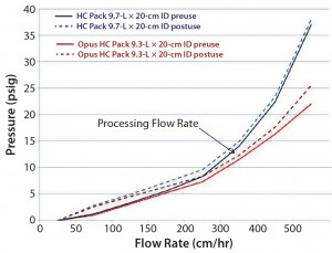 Figure 2: Column-pressure profile for prepacked and stainless steel columns before and after use