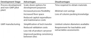 Table 1: Potential advantages and disadvantages of prepacked columns in development and manufacturing