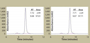 Figure 2b: Antibody protein characterization — SEC measuring absorbance at 220 nm over time in minutes; antibodies were purified from clarified harvest supernatant and analyzed for protein quality. Tables summarize retention time (RT) and percent area for the peaks.